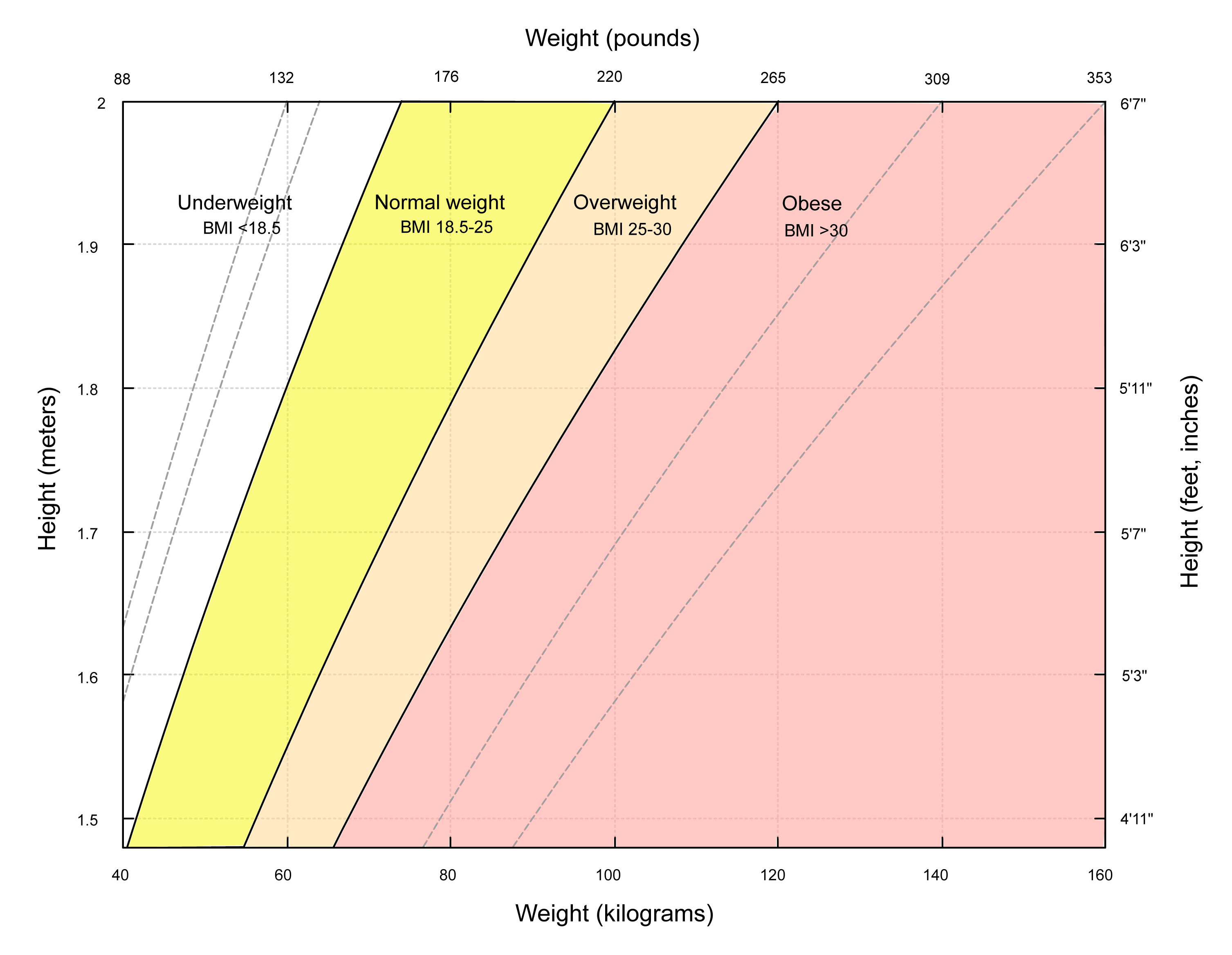 Graph of the body mass index. Source: Wikipedia